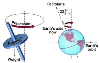 دراسة تؤكد أن الأرض قد تتفرد بالحياة في هذا الكون  Precession_1