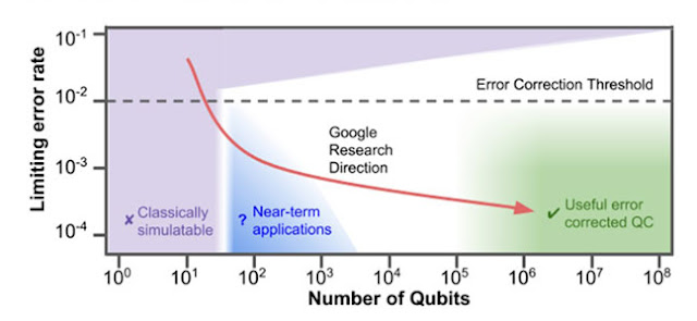 One indication of Google quantum computing  research direction (Source: Google)