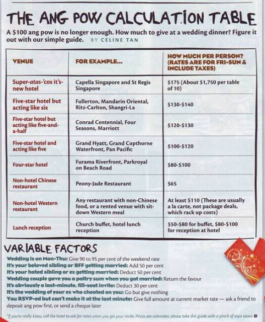 Besides The How Much To Give For Wedding Guide Here Are Also Four Handy Tips Work Out Your Hongbao Amount