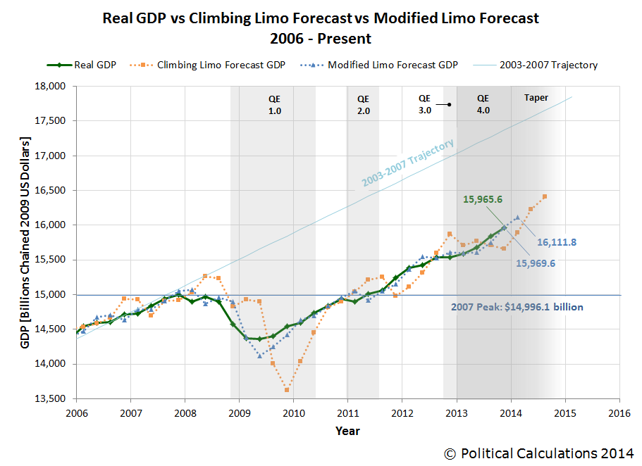 Real GDP vs Climbing Limo Forecast vs Modified Limo Forecast 2006 - 2014Q4 First Estimate