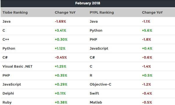 10 lenguajes de programacion mas utilizados actualmente