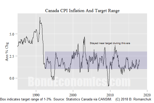 Chart: Canadian Inflation And The Target Range