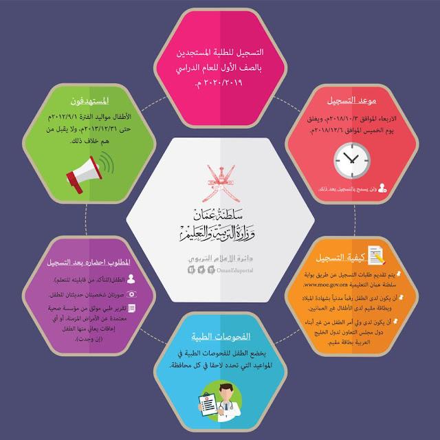 التسجيل للطلبة المستجدين بالصف الأول للعام الدراسي ٢٠٢٠/٢٠١٩م