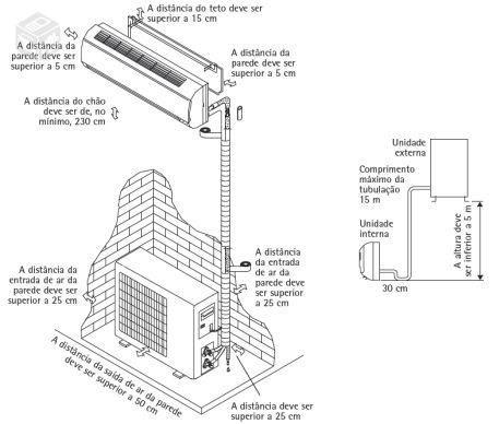 Construindo Minha Casa Clean: Tipos de Ar Condicionado