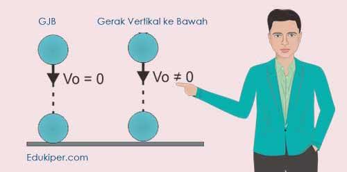 Kumpulan rumus gerak vertikal ke bawah
