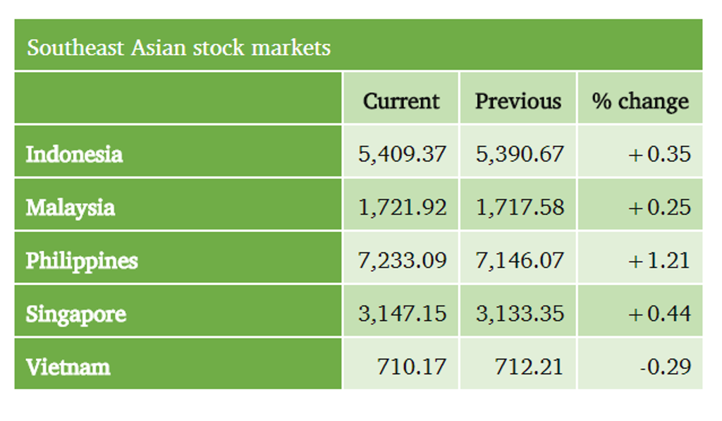 Philippines Stocks up leading Southeast Asean's Singapore, Indoneisa. Vietnam & Malaysia