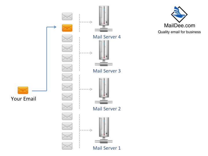 ວິທີການແກ້ບັນຫາ email delay ໃນ mail server