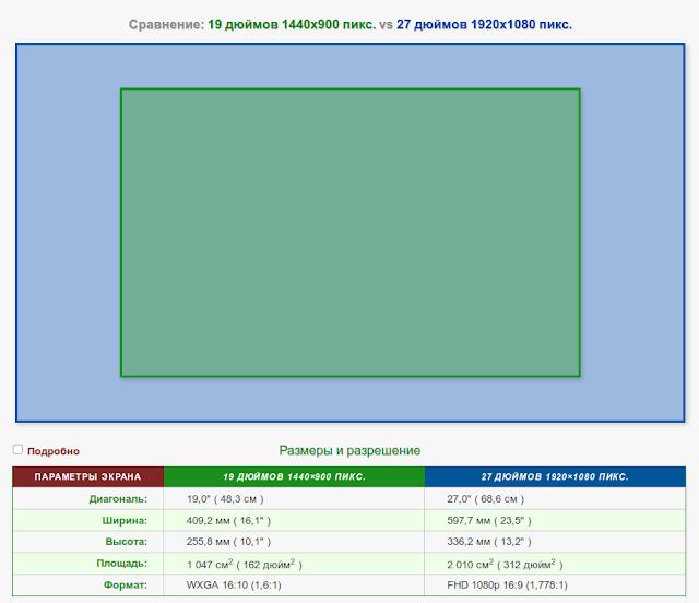 Сравнение площади мониторов 19 дюймов 1440x900 и 27 дюймов 1920x1080