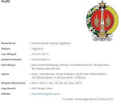 Nama nama Kelurahan dan Kecamatan di Kota Yogyakarta