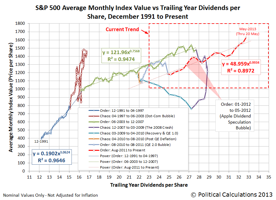 S&P 500 Average Monthly Index Values vs Trailing Year Dividends per Share, December 1991 through 20 May 2013