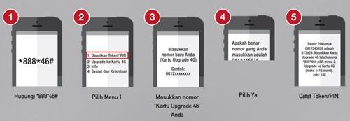 Cara Upgrade Kartu Telkomsel 3G Ke 4G LTE Mengaktifkan Tanpa Ke Grapari