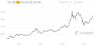 $ 5,800: Bitcoin Mencapai Rekor Baru Harga Tertinggi Bulan Oktober ini