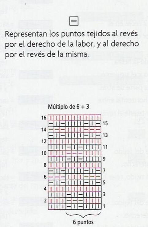 Cómo leer los diagramas de tejido a dos agujas / Explicación ...