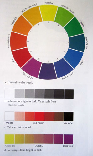 What Are The Primary Colors Secondary Intermediate Analogous Is Meant By Color Scheme Complements Monochromatic