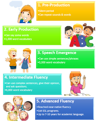 Factors affecting the learning of English As a Second.