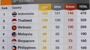 tertukarnya gambar bendera Indonesia dengan Thailang di Sea Games 2017