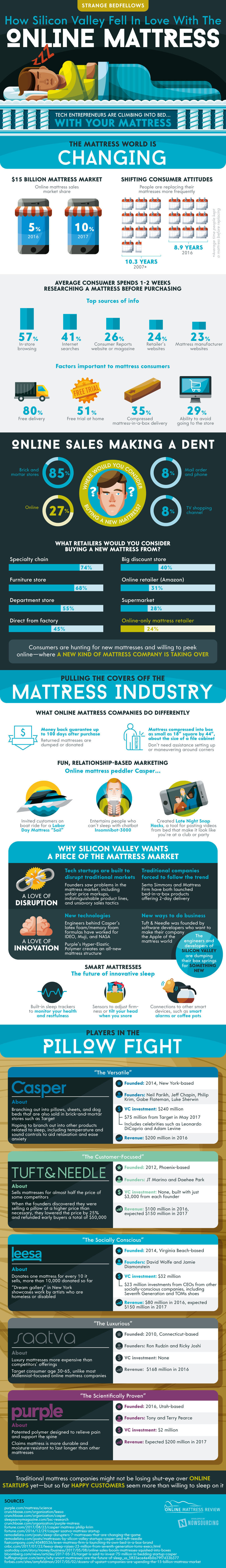Why Silicon Valley Fell In Love With Online Mattresses #infographic