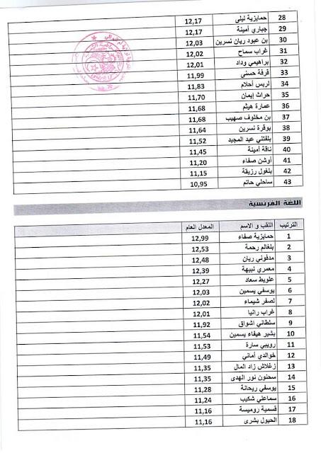 ترتيب اساتذة المدارس العليا 2018 الطور الابتدائي ام البواقي