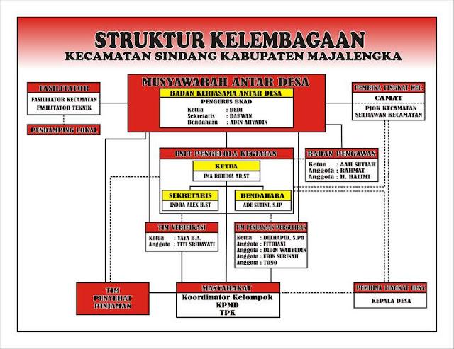 Struktur Kelembaan UPK Sindang
