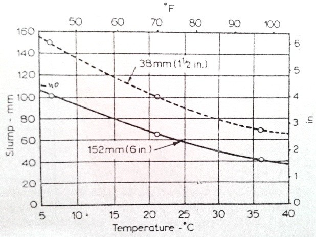 Temperature effect on slump of concrete(maximum aggregate sizes of 38 mm and 152 mm)