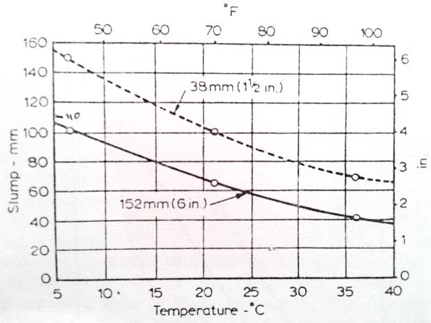 Temperature effect on slump of concrete(maximum aggregate sizes of 38 mm and 152 mm)