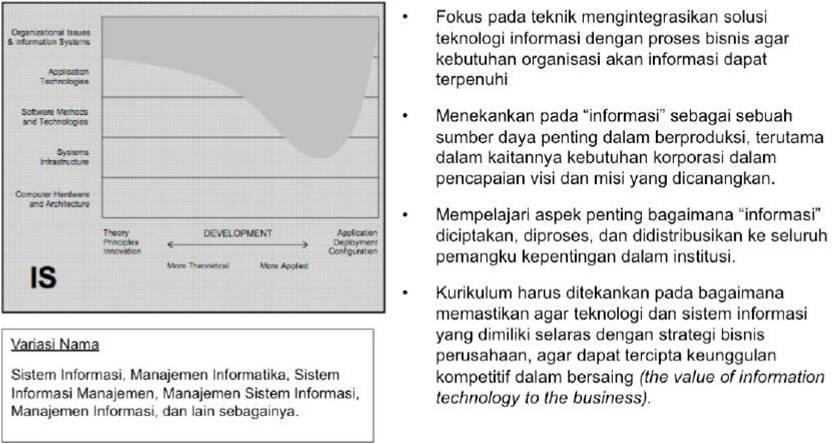 Pengantar Sistem Informasipertemuan 1 Sistem Informasi