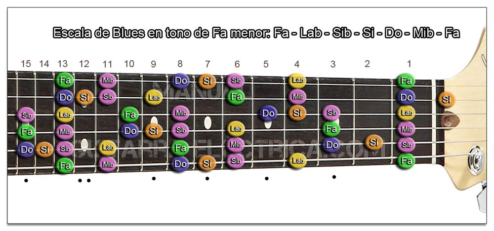 Escala de Blues Fa menor Guitarra (Zurdo)