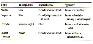 Potentiometric Titration Types of Electrods