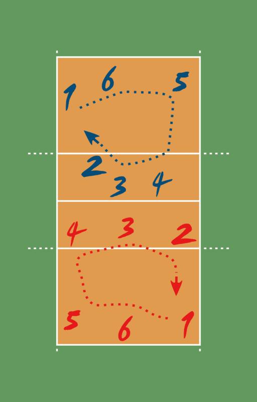 Pemain Bola Voli Dan Tugasnya : pemain, tugasnya, Posisi, Pemain-pemain, Beserta, Tugasnya, Bangun, Badan