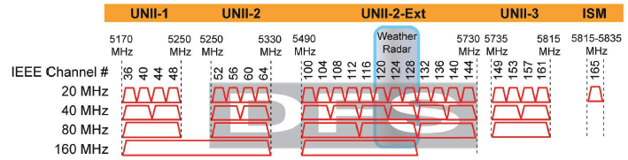 Journey of Life: 5Ghz WiFi Channels (US)
