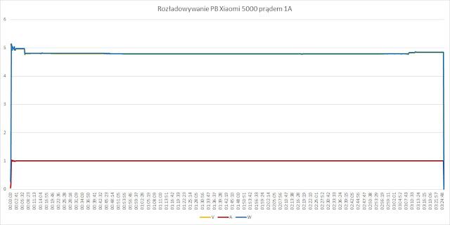 Rozładowywanie PB Xiaomi 5000 (NDY-02-AM) prądem 1A
