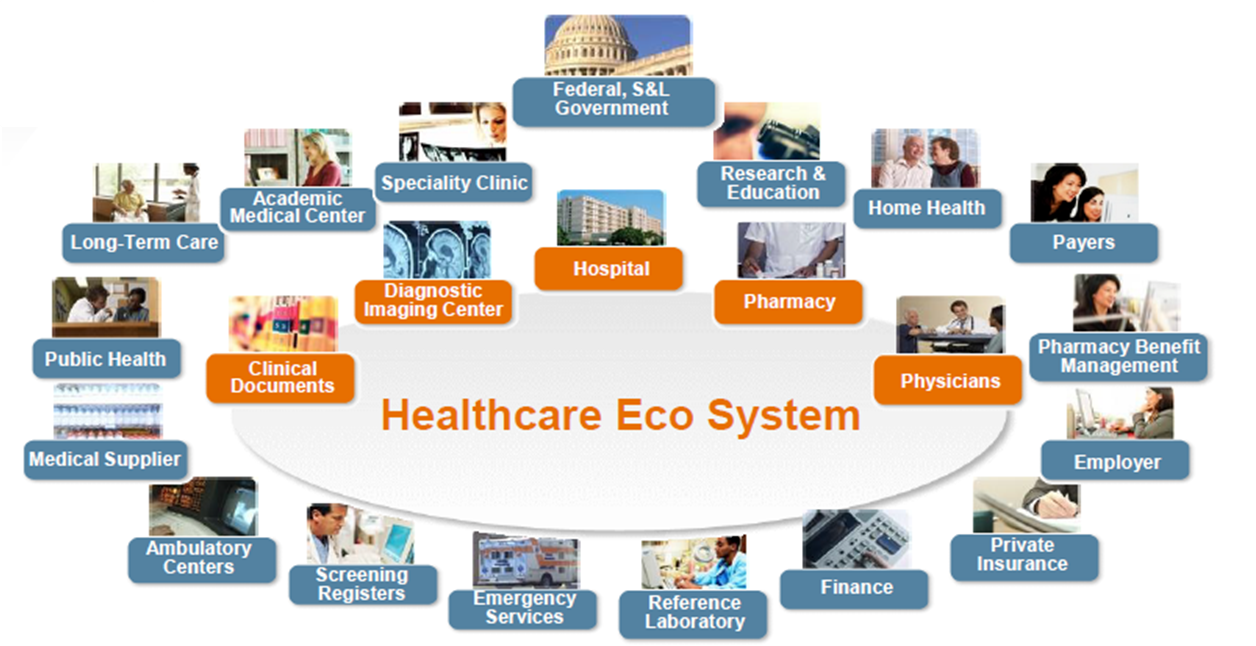 Game Of Interoperabilities On Health Care Tech Amp Policy