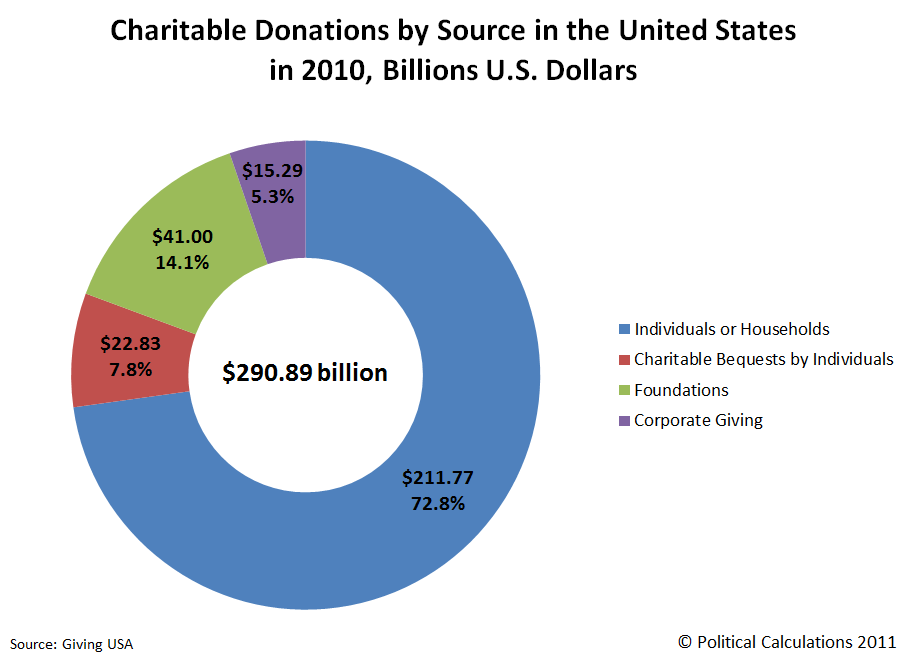 Charitable Donations by Source in the United States in 2010, Billions of U.S. Dollars