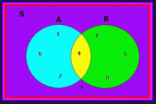 Arti dari himpunan dan diagram venn berbagi pengetahuan contoh gambar diagram venn beberapa operasi antar himpunan yang penting adalah ccuart Image collections