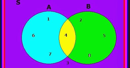 Arti dari himpunan dan diagram venn berbagi pengetahuan ccuart Images