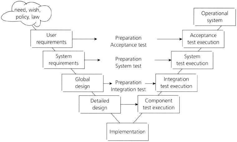 V Model In Sdlc Software Development Lifecycle