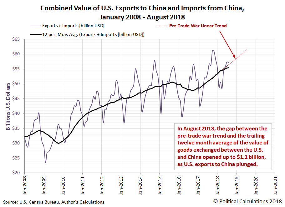 U.S. Exports to China Collapse in August 2018