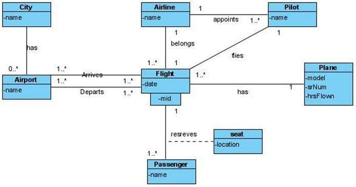 Class Diagram for Airport UML Questions | Programs and ...