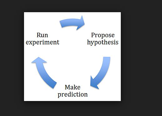 definition of scientific hypothesis  inside chemistry