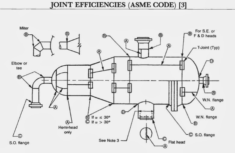 Let's learn for our future: JOINT EFFICIENCIES (ASME CODE)