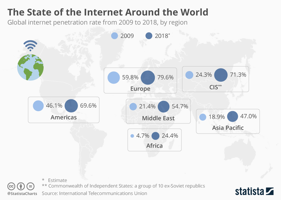 The State of the Internet Around the World