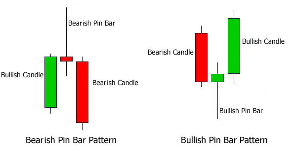 "Trading with ""Pin Bar"" Pattern"