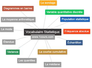 Statistique descriptive  Le vocabulaire