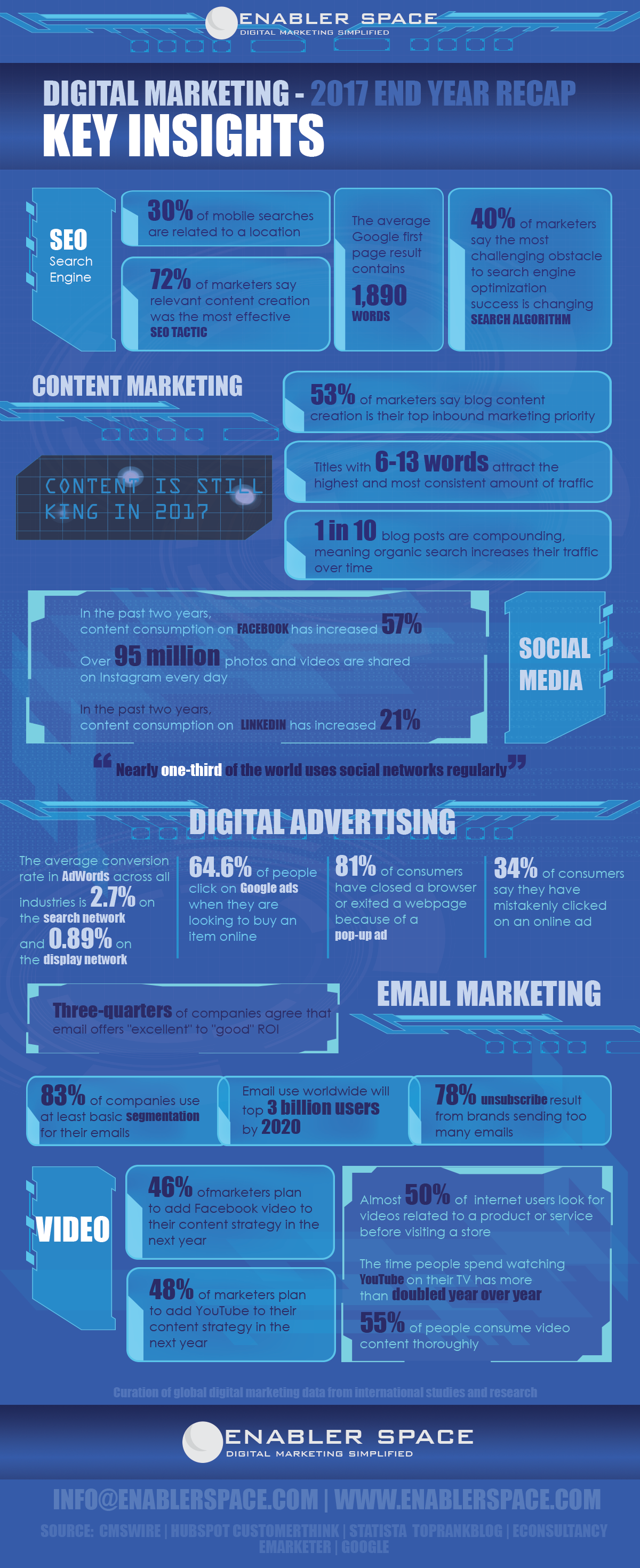 Digital Marketing Key Insights – 2017 End Year Recap - #infographic