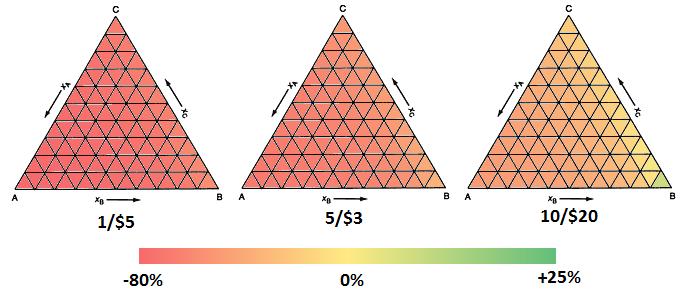 The Economics of 50/50 Draws - Extreme Enginerding