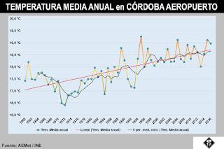 http://cordopolis.es/2017/05/15/que-les-ocurre-a-las-temperaturas-de-cordoba-desde-1995/