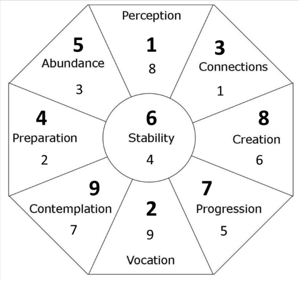 Holistic Therapy Connections: April Feng Shui Forecast