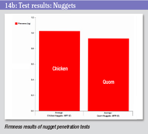 Test results chart - nuggets