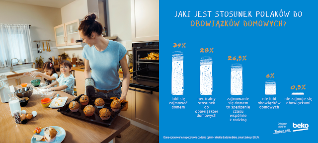 Codzienne obowiązki domowe Polaków - ile zajmują i czy można skrócić ich wykonywanie.