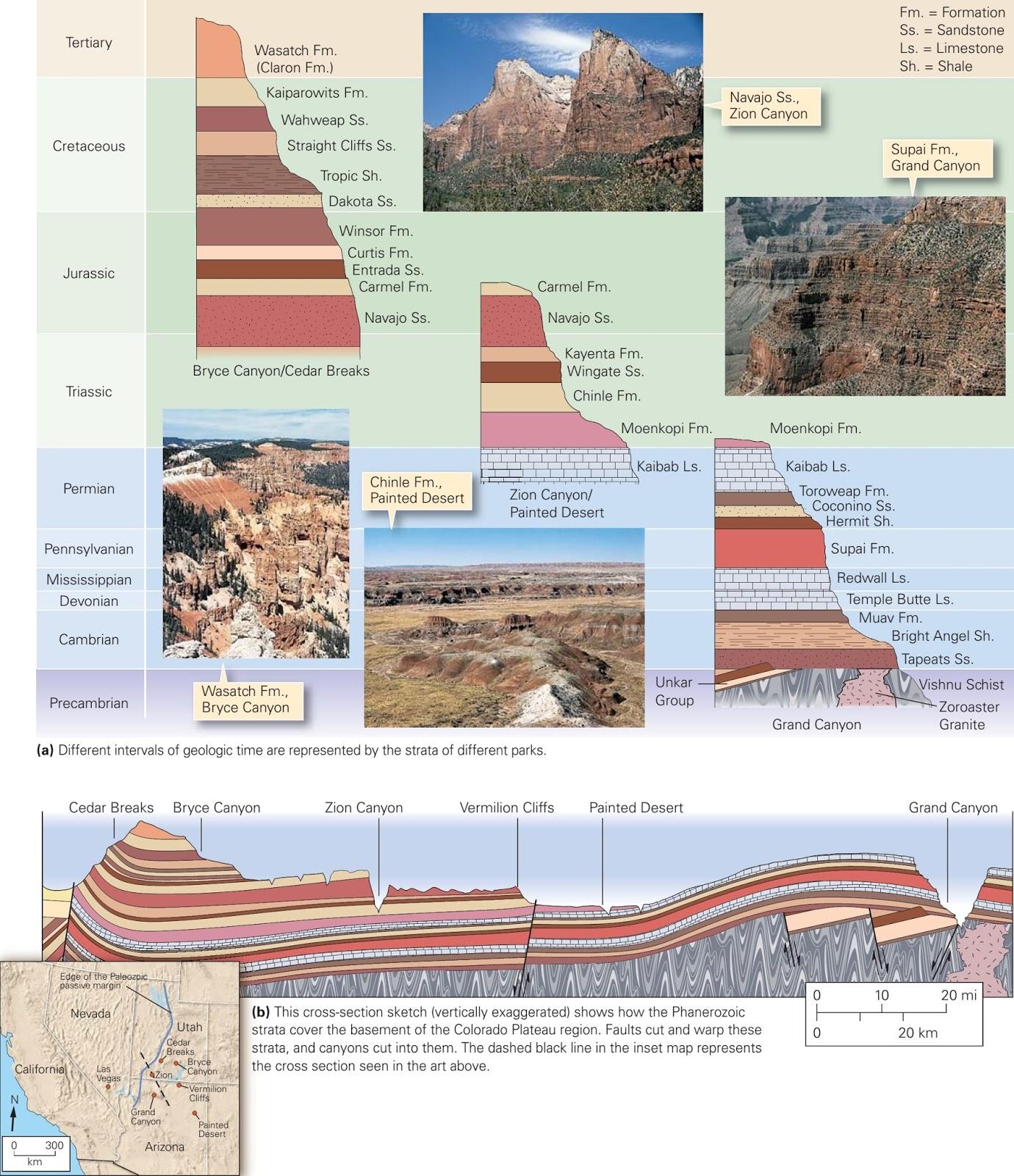 Correlation Of Strata Among The National Parks Of Arizona And Utah